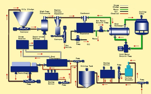 WP Super-Steam Purification Unit Process Flow