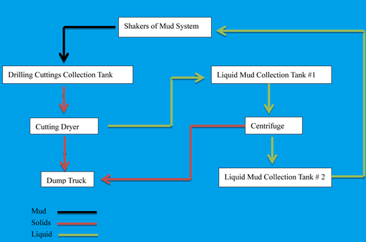 wp oil based mud system working flow